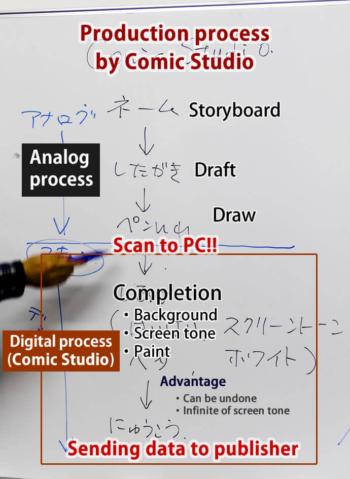 コミックスタジオのプロセス