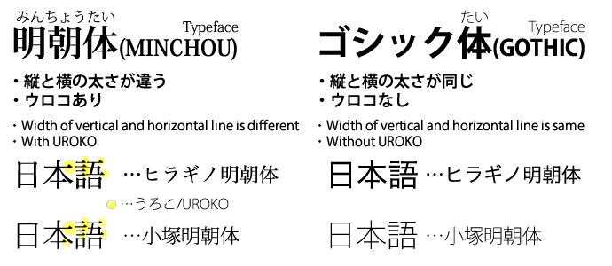 日本語フォントについて(About Japanese Font)